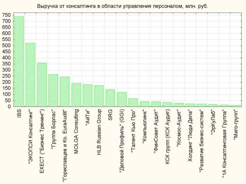 Рейтинг консалтинговых компаний России, управленческий консалтинг, налоговый консалтинг, консультации по налогам, «СПМ-Консалт»