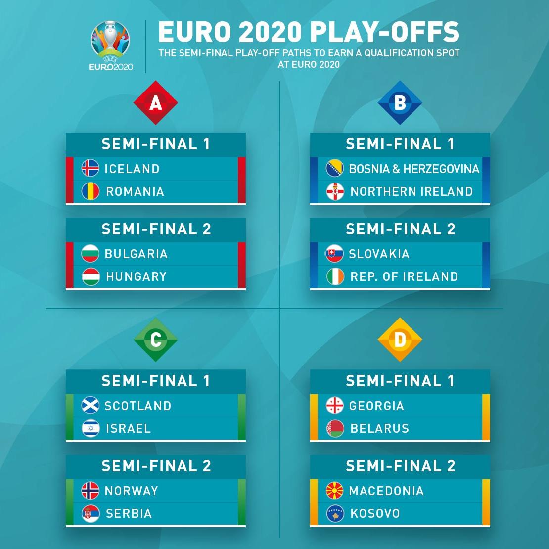 Стыковые футбольные матчи, чемпионат Европы по футболу, Евро 2020, футбол, Беларусь, Грузия, Северная Македония, Косово, Исландия, Румыния, Венгрия, Болгария, Шотландия, Израиль, Норвегия, Сербия, Босния и Герцеговина, Северная Ирландия, Словакия, Ирландия, спорт, УЕФА
