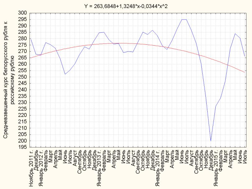 Динамика курса рубля по отношению к сша
